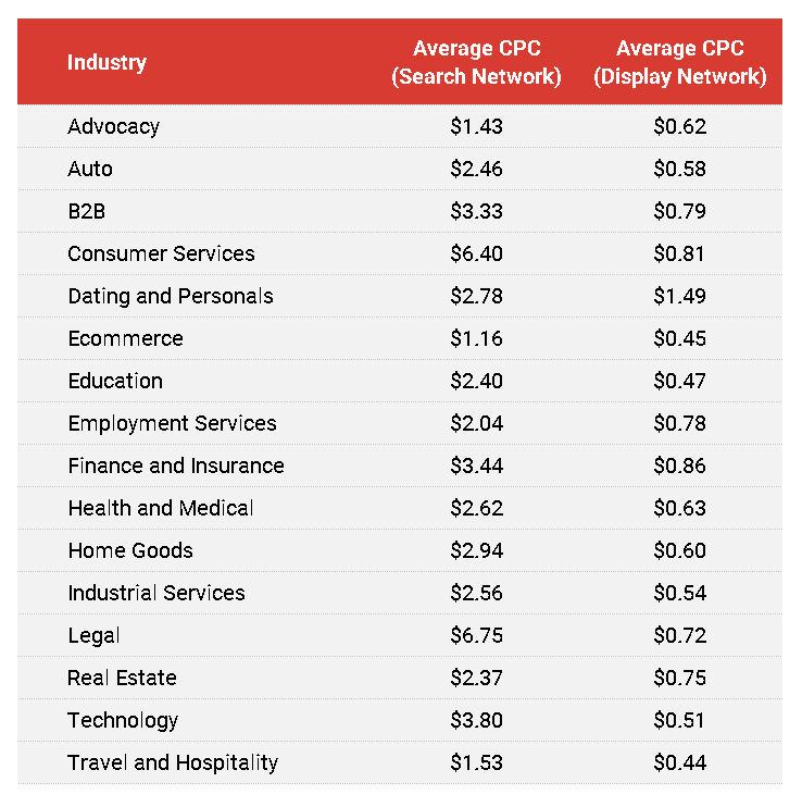 average google ads cost per click by industry