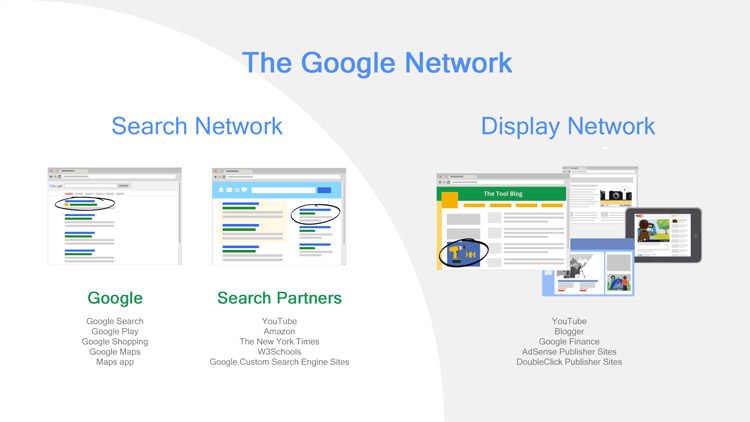an example of the two Google Networks