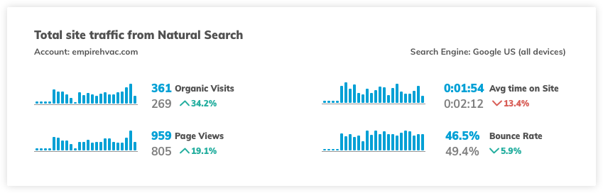 EMP Website Google Analytics