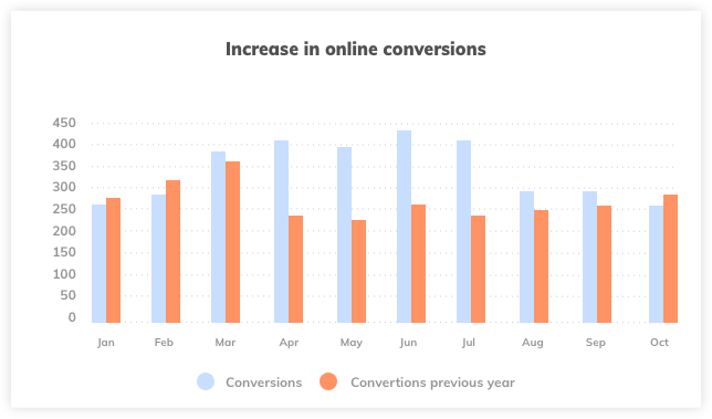 Increase in Online Conversions
