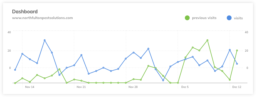 Google Analytics Report