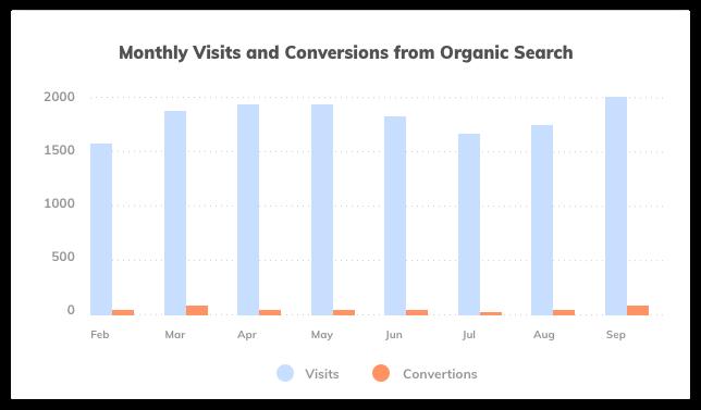 Website Organic Traffic