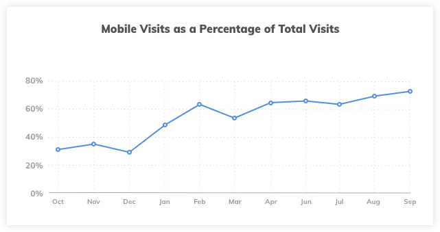 Website Total Visits