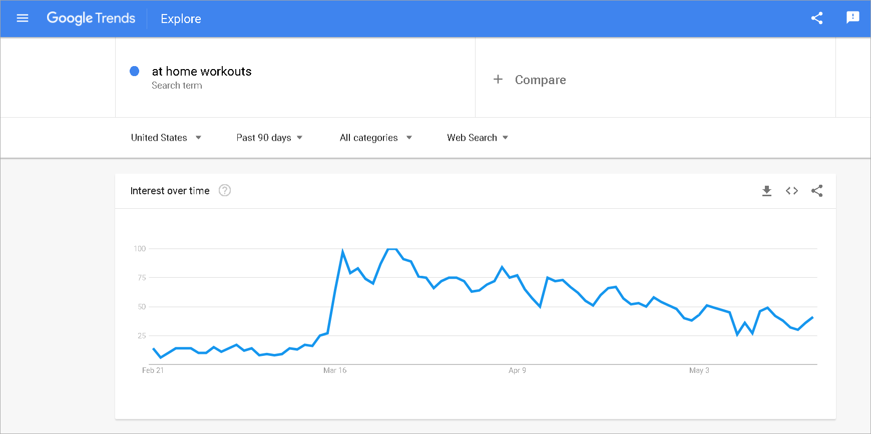 use google trends to determine content ideas