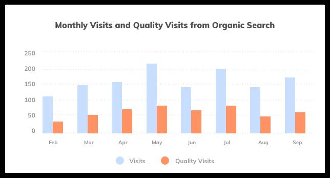 Organic Search Quality Visits