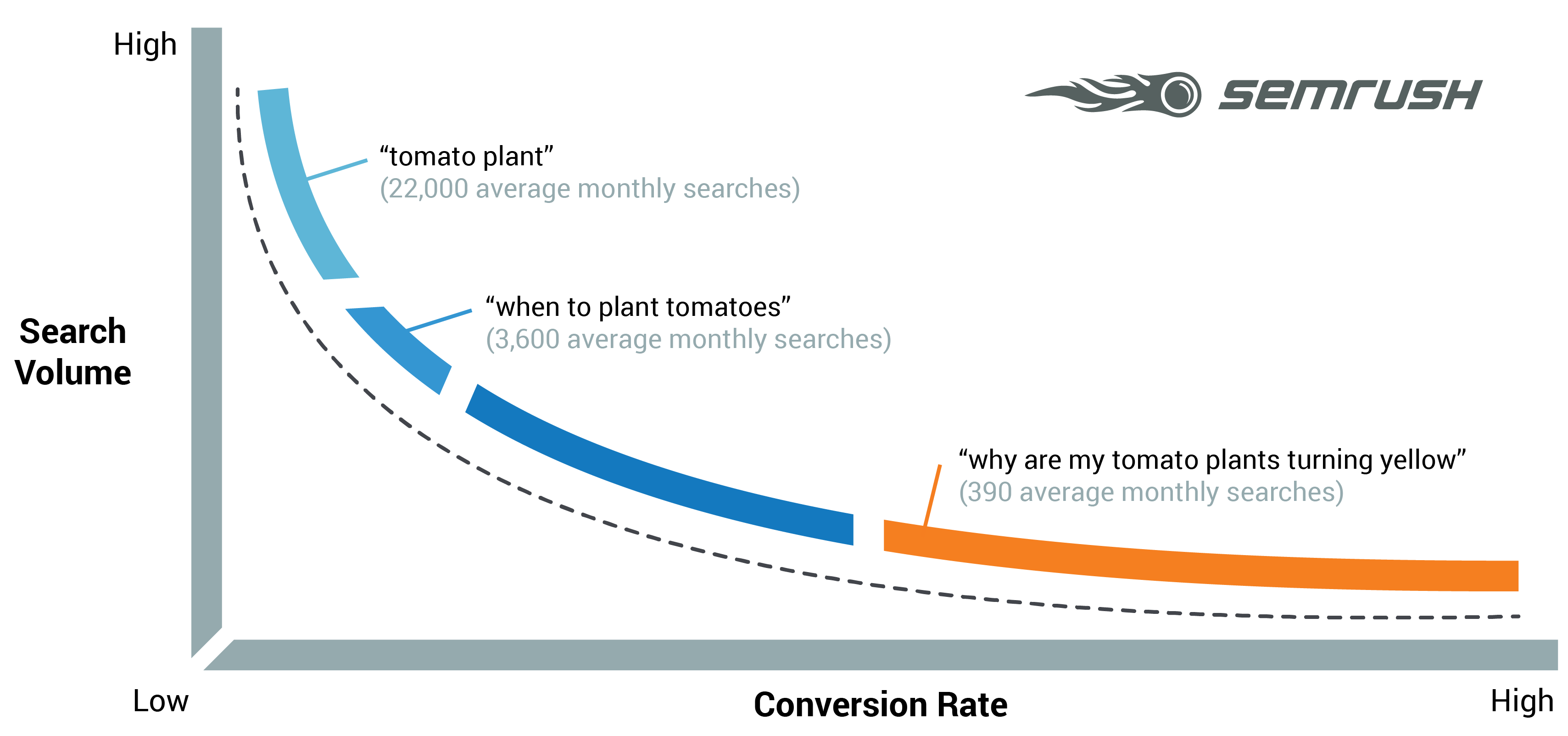Adding long-tail keywords to your SEO strategy