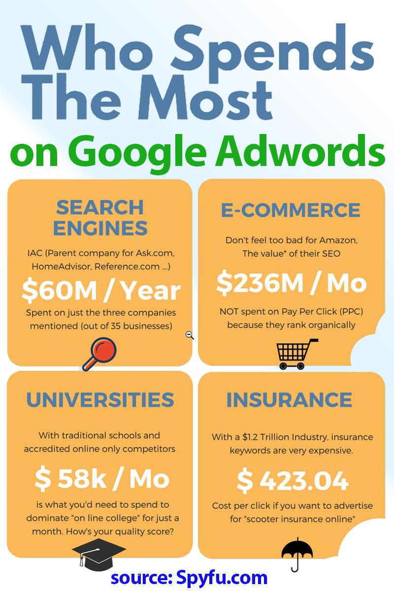 statistics on who spends the most on Google Adwords