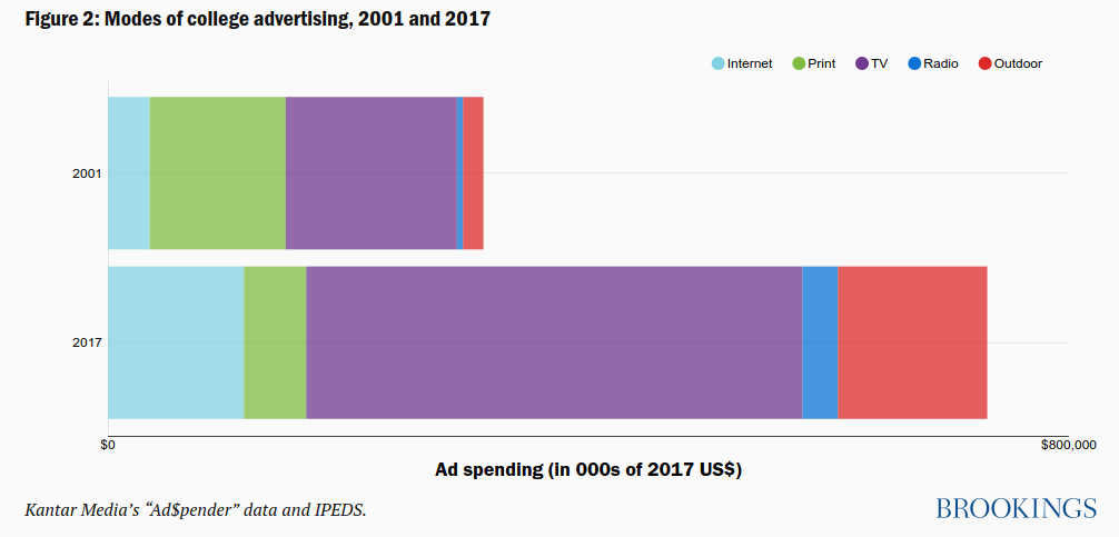 college advertising spend from 2001 to 2017 graph