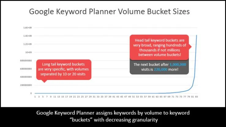 google keyword planner volume bucket sizes graph