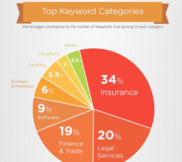 top keywords by industry