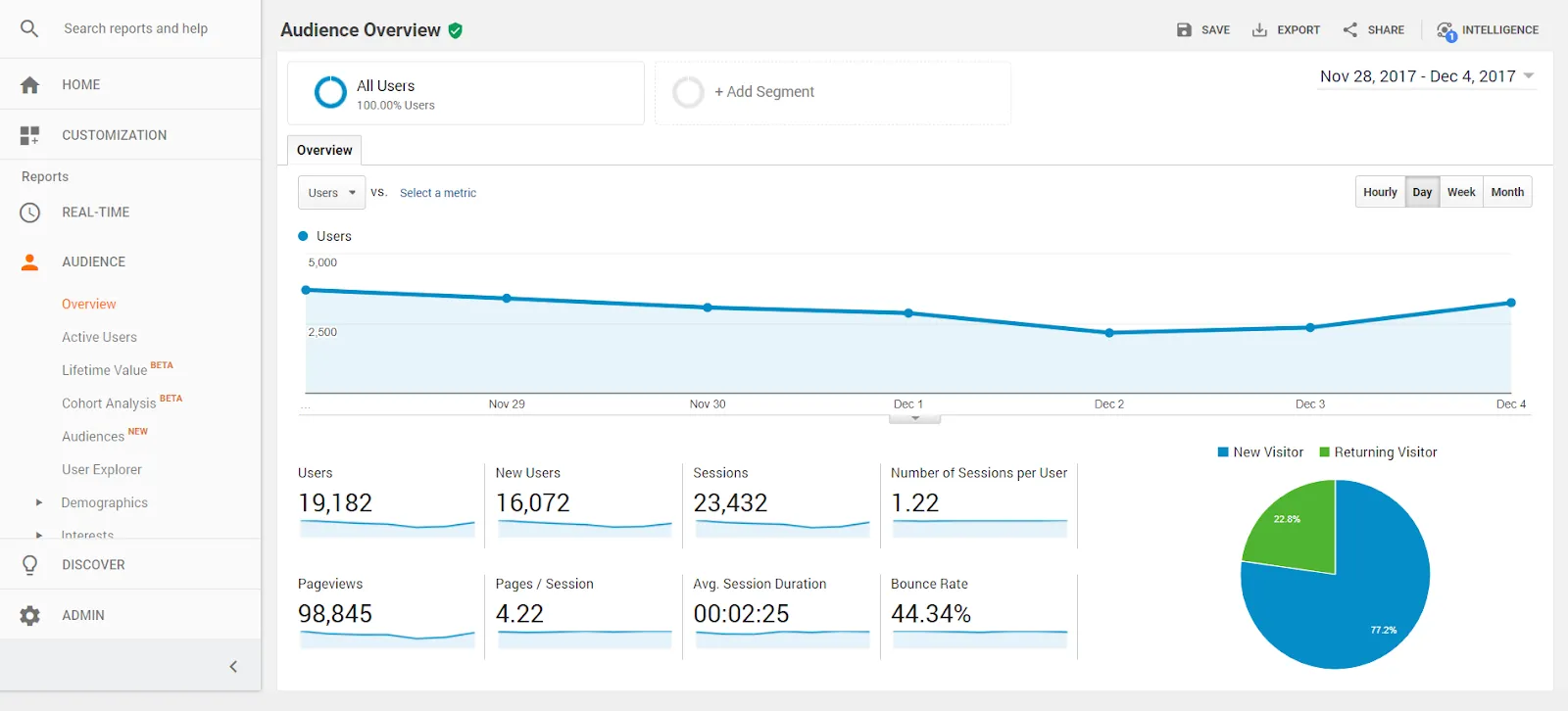 using google analytics for law firm digital marketing