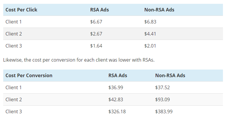 CPC Better with google RSA Ads