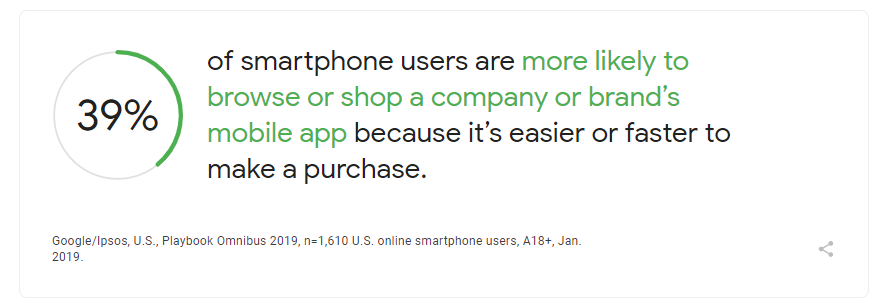 Percentage of smartphone users more likely to use a company's app to make a purchase
