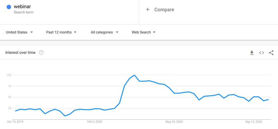 "Google search trend graph for ""Webinar"""