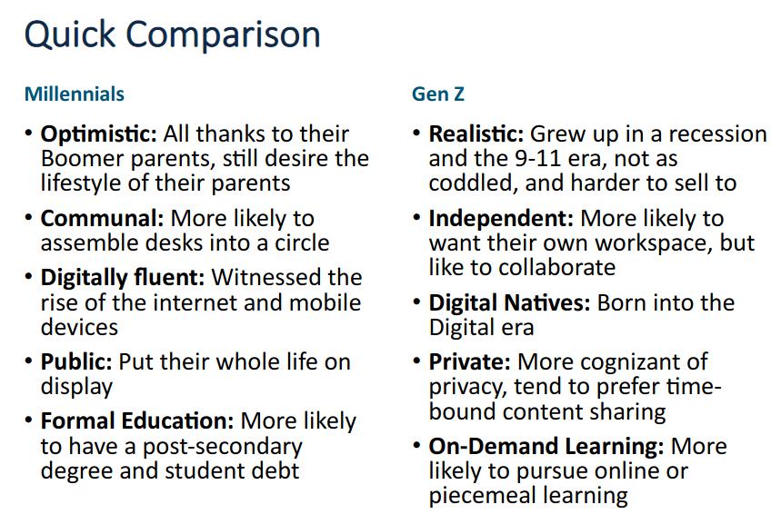 Millennials vs Gen Z attitudes