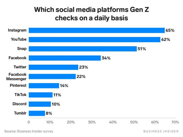 Social media Platforms Checked Daily by Gen Z