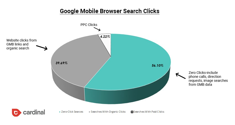 Google Mobile Browser Search Clicks pie chart