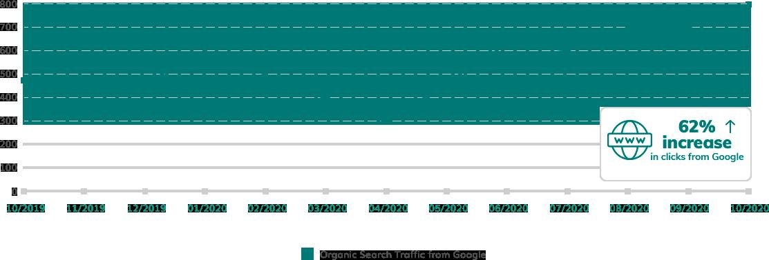 Google Organic Traffic Chart