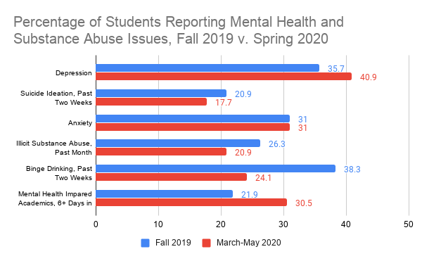 Percentage of students reporting mental health and substance abuse issues
