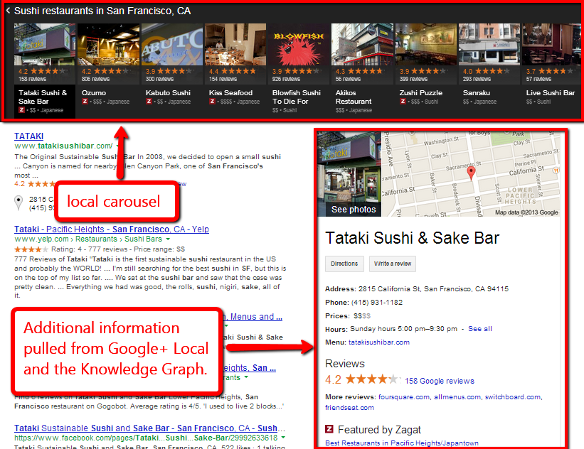 Result pages on google with important information