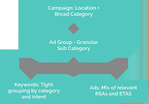 Campaign Structure
