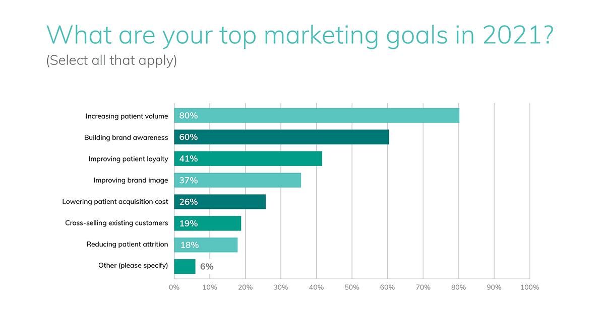 healthcare organizations' top marketing goals in 2021