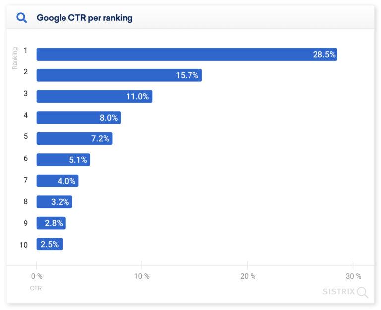 Google CTR per ranking