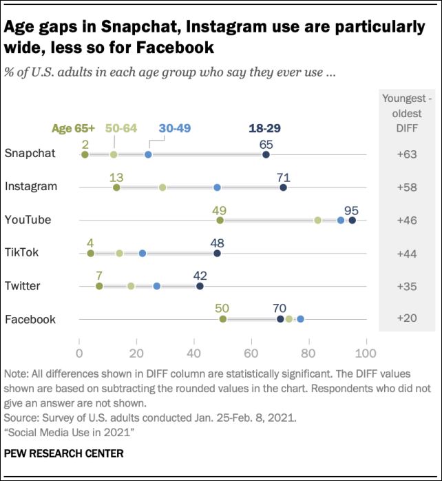 Ags Gaps In Social Media Usage