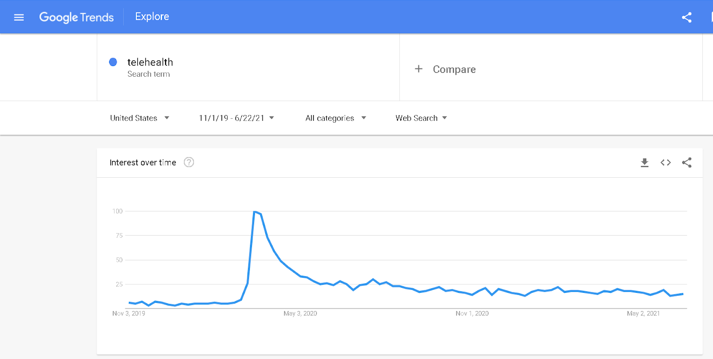 google trends for telehealth searches