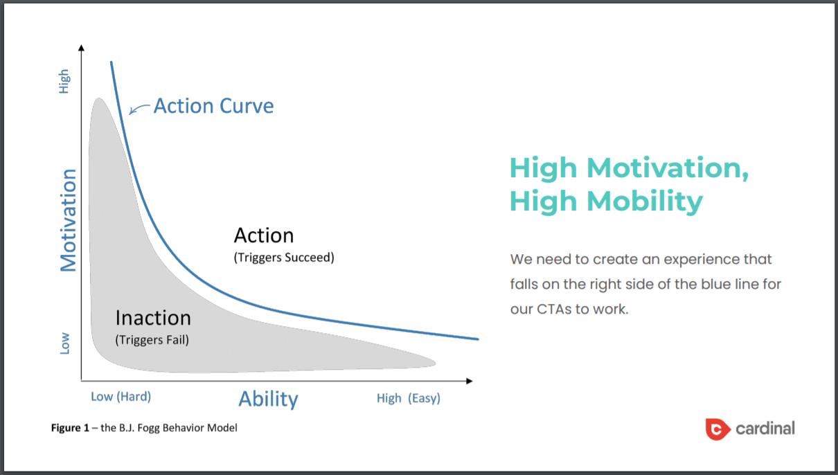 Fogg-behavior-model