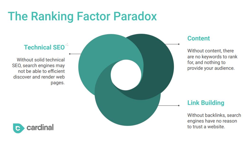 Ranking Factor Paradox