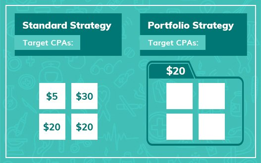 Target CPAs for PPC strategy