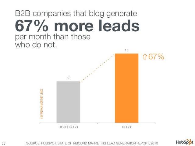 blogging is an effective digital marketing tactic