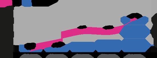 Conversion Chart
