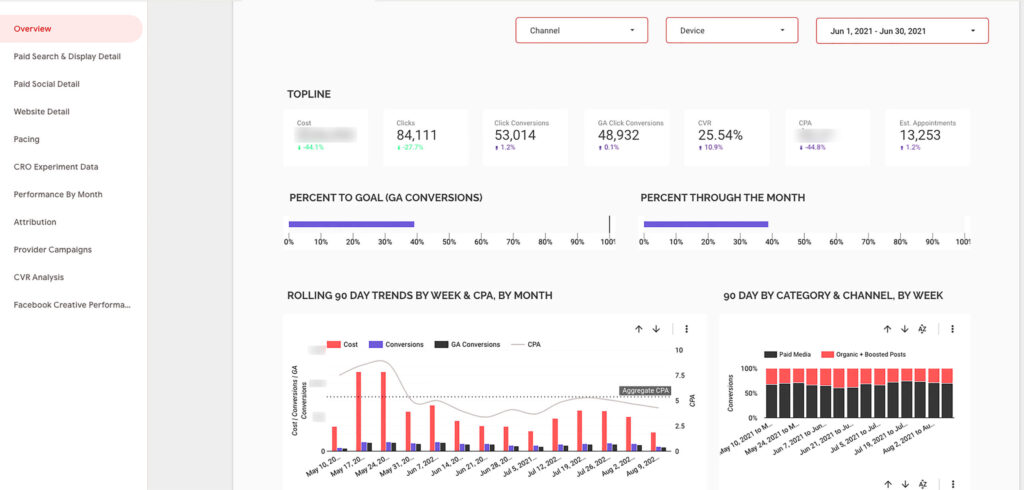 Private Equity Data Analytics Dashboard