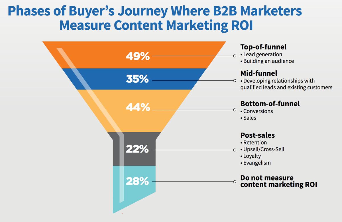 Buyer's Journey where B2B marketers measure content marketing ROI