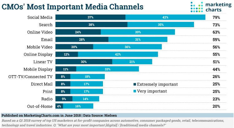 CMO's most important media channels
