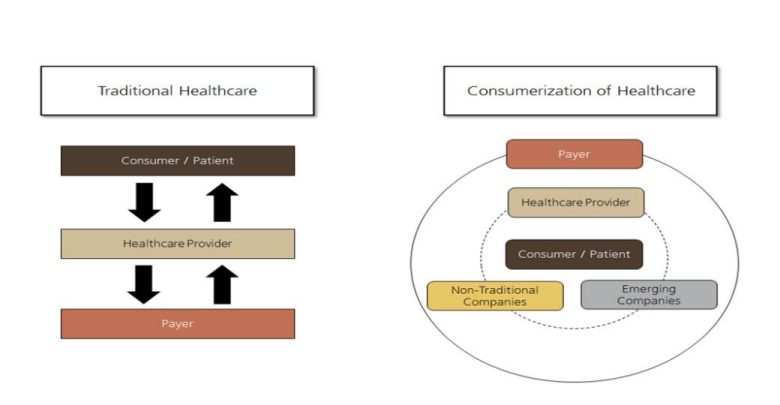 Comnsumerization of Healthcare Marketing