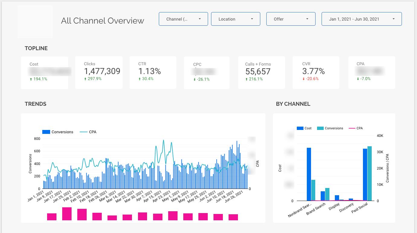 KPI Private equity dashboard