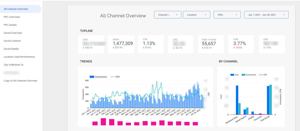 Paid Advertising Dashboard with Data