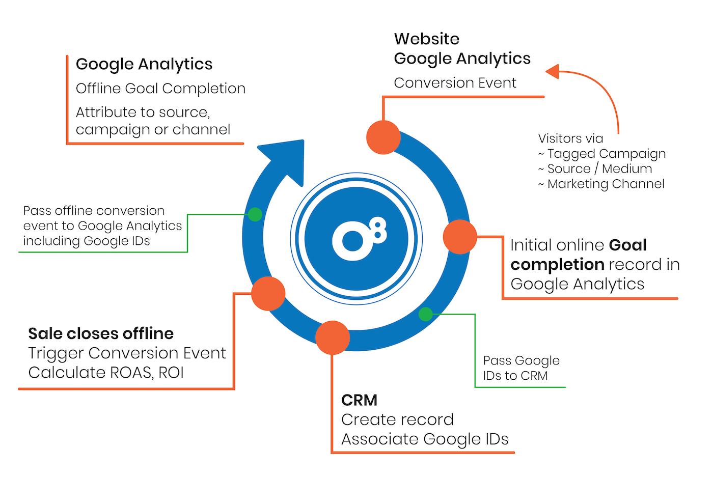 closed loop reporting marketing diagram