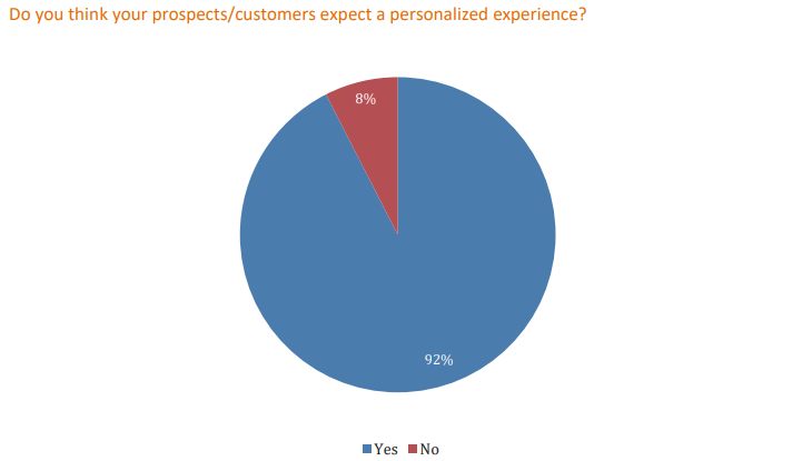Patients expect personalized healthcare experiences
