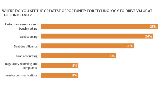 Where do you see the greatest opportunity for technology to drive value at the fund level