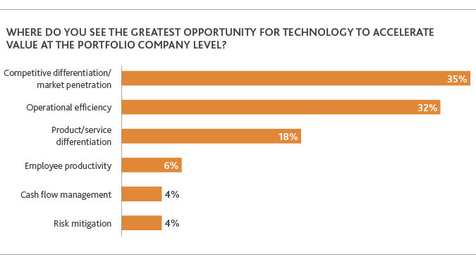 lever of opportunity for technology to accelerae value at the portfolio company level