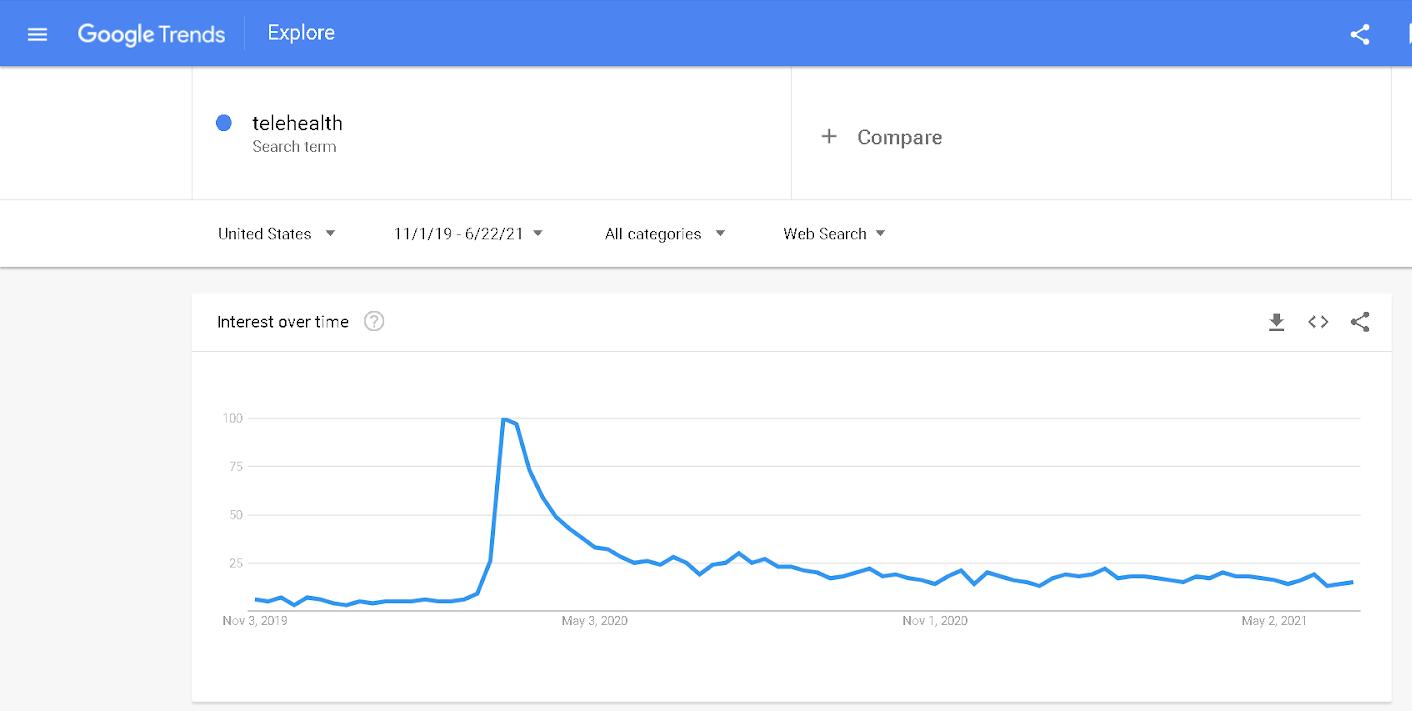 Telehealth trends